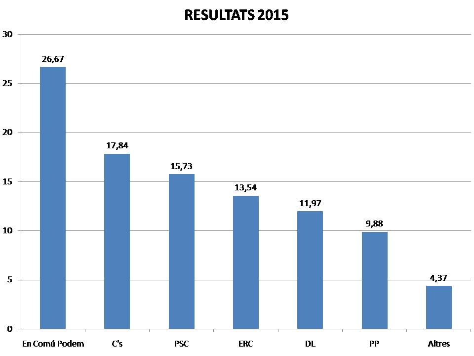 Resultats generals 2015