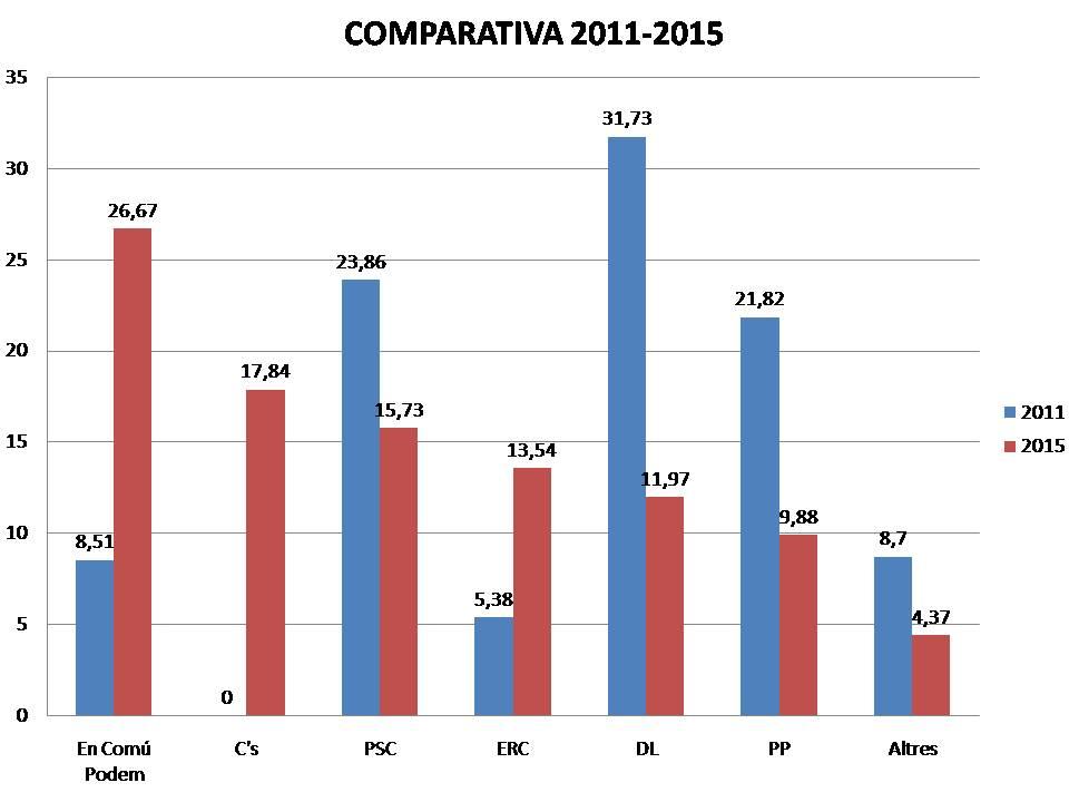Resultats generals comparativa 2011-2015